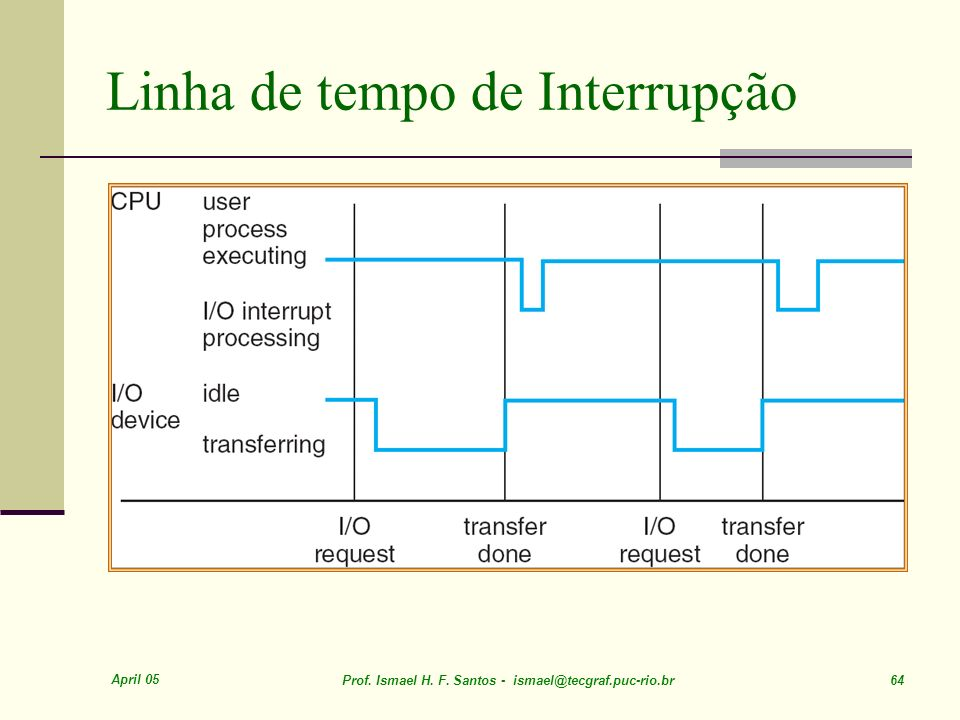 April 05 Prof. Ismael H. F. Santos - ismael@tecgraf.puc-rio.br 64 Linha de tempo de Interrupção