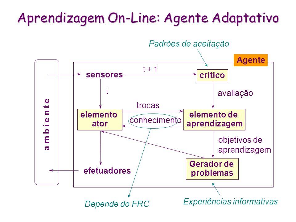 Memórias associativas: características * Tarefas: classificação, previsão.