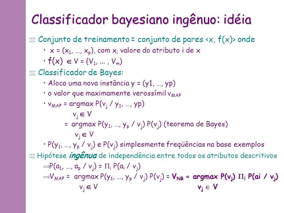 Classificador bayesiano ingênuo: teorema de Bayes * V 1,... V n partição Y = i (Y V i ) * Então: P(Y) = i P(Y V i ) = i P(Y  V i ) P(V i ) * E então: