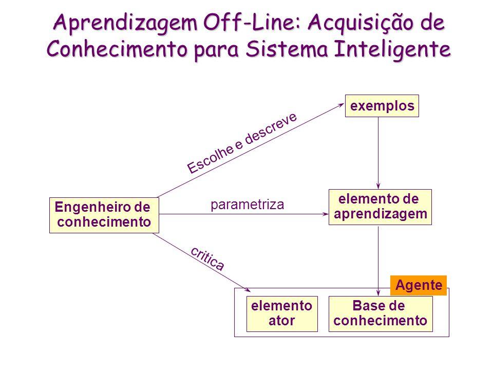 Aprendizagem Off-Line: Acquisição de Conhecimento para Sistema Inteligente Agente Base de conhecimento elemento de aprendizagem exemplos Engenheiro de conhecimento Escolhe e descreve parametriza elemento ator critica