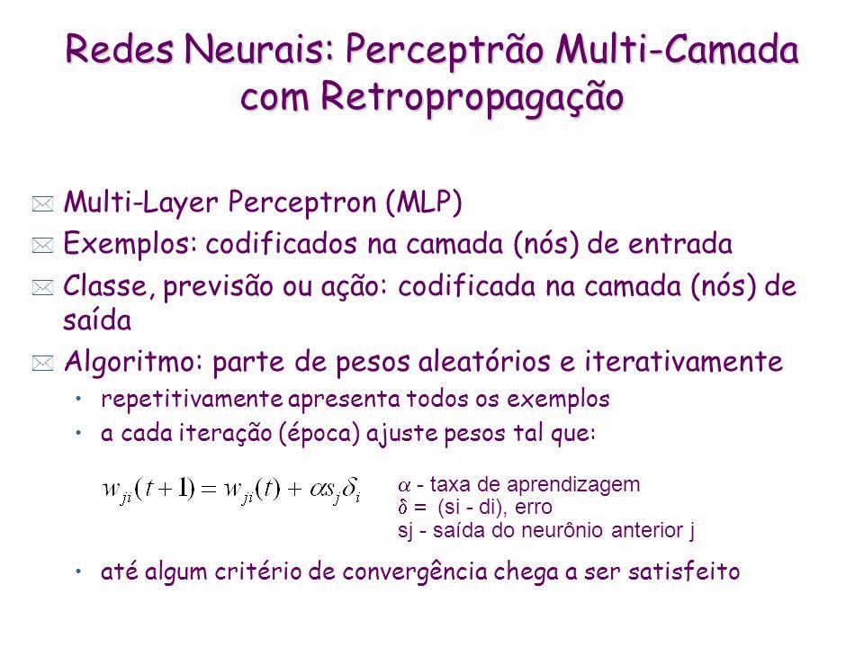 Regiões de Decisão do MLP Ativação Sigmóide x Gaussiana