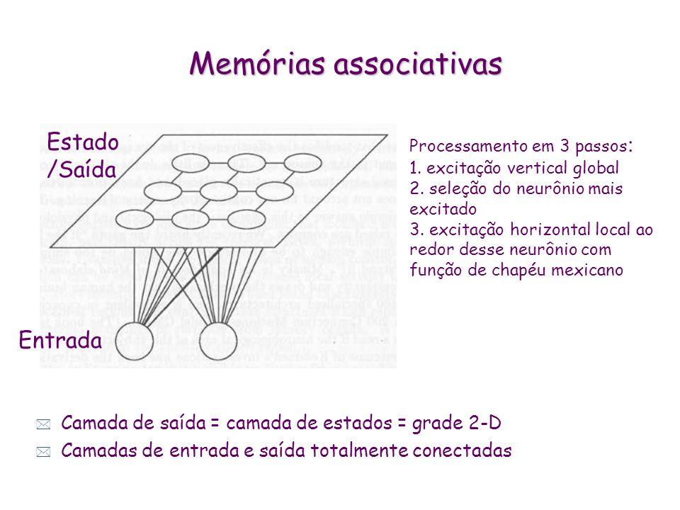Memórias associativas (Redes de Kohonen) * Agrupamento de padrões com características comuns a rede identifica características comuns ao longo do domí