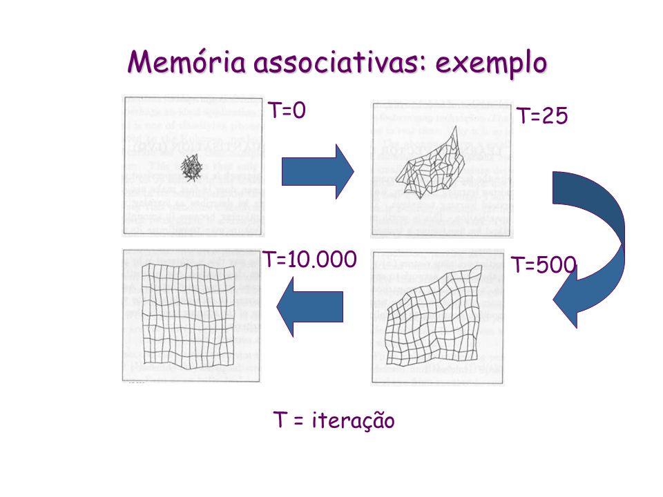 Memórias associativas: algoritmo de aprendizagem * Inicializa a rede: define pesos iniciais (podem ser aleatórios), raio da vizinhança, taxa de aprend