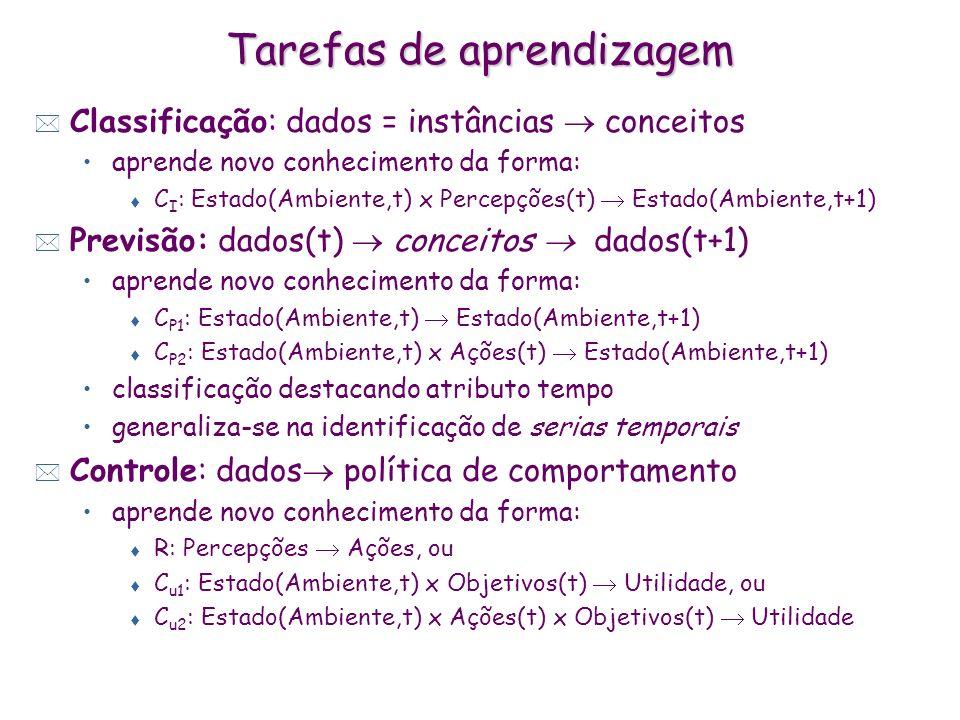 Tarefas de aprendizagem * Classificação: dados = instâncias conceitos aprende novo conhecimento da forma: t C I : Estado(Ambiente,t) x Percepções(t) Estado(Ambiente,t+1) * Previsão: dados(t) conceitos dados(t+1) aprende novo conhecimento da forma: t C P1 : Estado(Ambiente,t) Estado(Ambiente,t+1) t C P2 : Estado(Ambiente,t) x Ações(t) Estado(Ambiente,t+1) classificação destacando atributo tempo generaliza-se na identificação de serias temporais * Controle: dados política de comportamento aprende novo conhecimento da forma: t R: Percepções Ações, ou t C u1 : Estado(Ambiente,t) x Objetivos(t) Utilidade, ou t C u2 : Estado(Ambiente,t) x Ações(t) x Objetivos(t) Utilidade