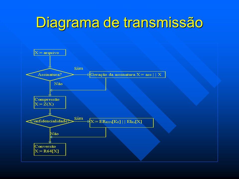 Diagrama de transmissão