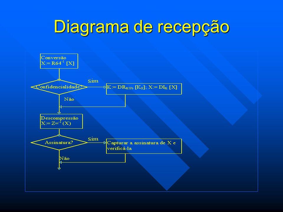 Diagrama de recepção