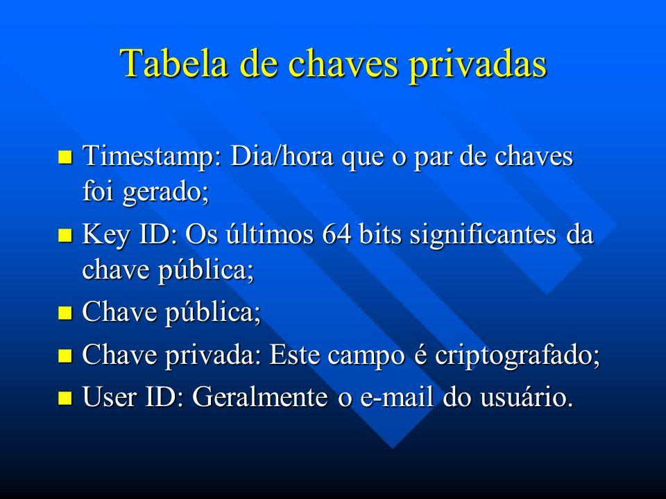 Tabela de chaves privadas n Timestamp: Dia/hora que o par de chaves foi gerado; n Key ID: Os últimos 64 bits significantes da chave pública; n Chave pública; n Chave privada: Este campo é criptografado; n User ID: Geralmente o e-mail do usuário.