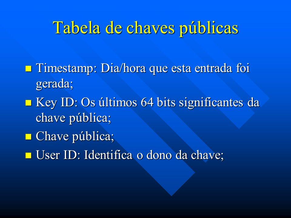 Tabela de chaves públicas n Timestamp: Dia/hora que esta entrada foi gerada; n Key ID: Os últimos 64 bits significantes da chave pública; n Chave pública; n User ID: Identifica o dono da chave;