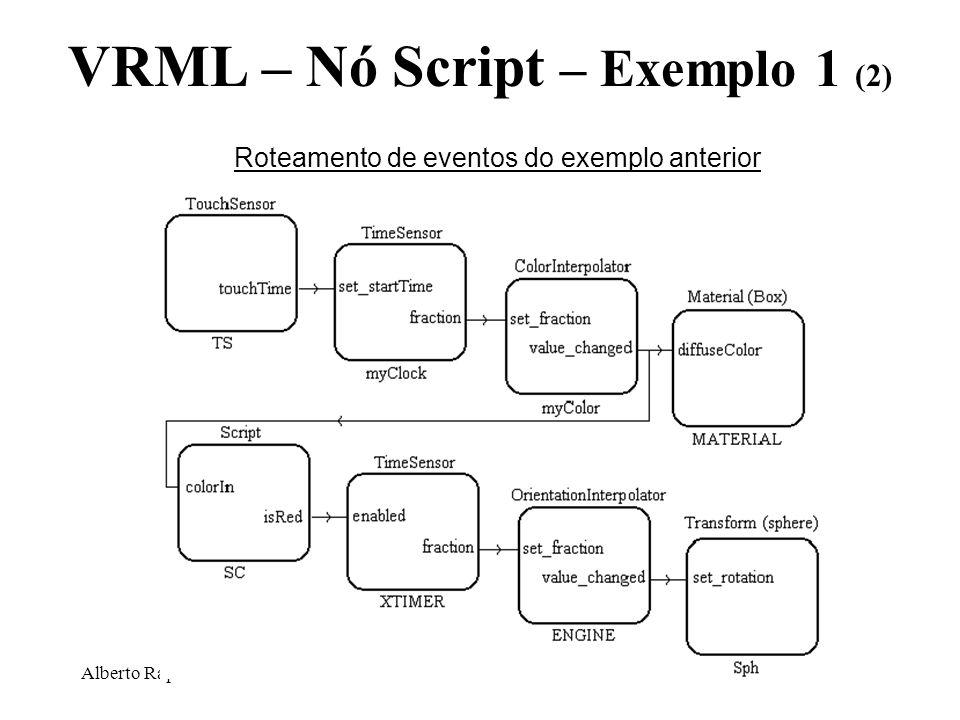 Alberto Raposo – PUC-Rio VRML – Nó Script – Exemplo 1 (2) Roteamento de eventos do exemplo anterior