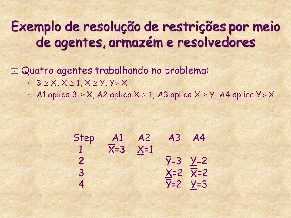 Exemplo de resolução de restrições por meio de agentes, armazém e resolvedores * Quatro agentes trabalhando no problema: 3 X, X 1, X Y, Y X A1 aplica