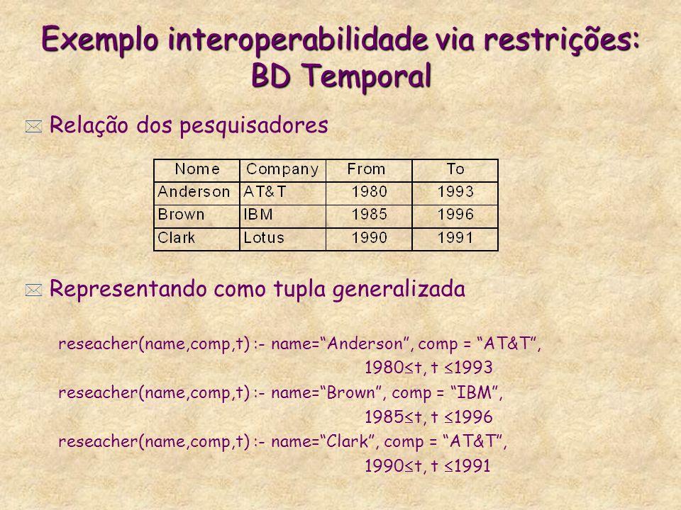 * Relação dos pesquisadores * Representando como tupla generalizada reseacher(name,comp,t) :- name=Anderson, comp = AT&T, 1980 t, t 1993 reseacher(nam