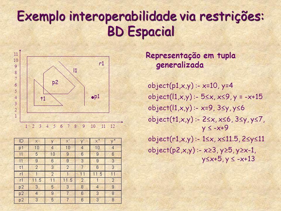 Exemplo interoperabilidade via restrições: BD Espacial Representação em tupla generalizada object(p1,x,y) :- x=10, y=4 object(l1,x,y) :- 5 x, x 9, y =
