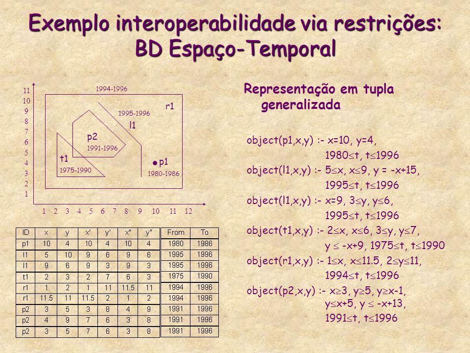 Exemplo interoperabilidade via restrições: BD Espaço-Temporal 1 2 3 4 5 6 7 8 9 10 11 12 11 10 987654321 r1 p2 1991-1996 Representação em tupla genera