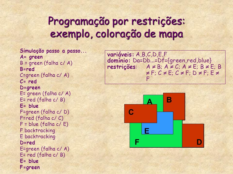 A B C D E F Programação por restrições: exemplo, coloração de mapa Simulação passo a passo... A= green B = green (falha c/ A) B=red C=green (falha c/