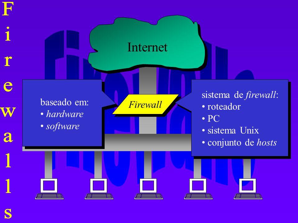 Internet rede interna Firewall sistema de firewall: roteador PC sistema Unix conjunto de hosts baseado em: hardware software