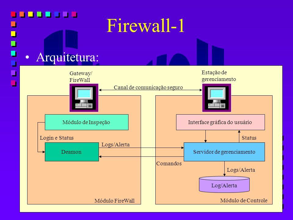 Arquitetura: Firewall-1 Módulo de Inspeção Deamon Interface gráfica do usuário Servidor de gerenciamento Log/Alerta Módulo FireWall Módulo de Controle