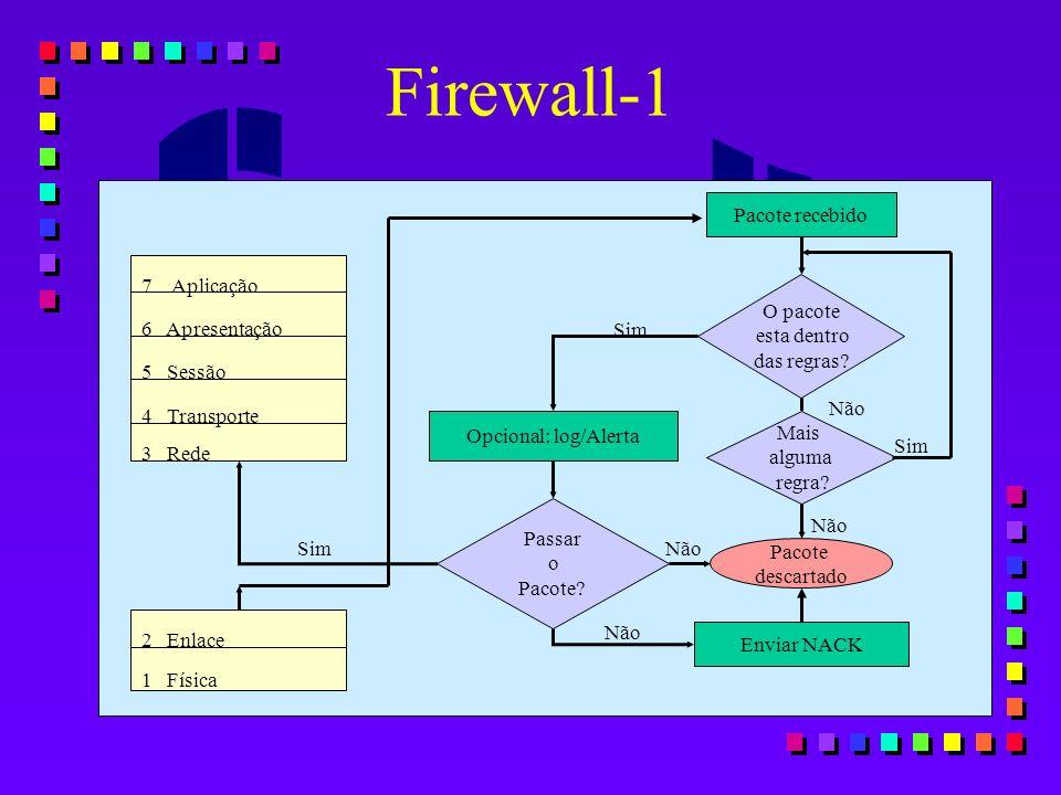 Firewall-1 7 Aplicação 6 Apresentação 5 Sessão 4 Transporte 3 Rede 2 Enlace 1 Física Passar o Pacote? Opcional: log/Alerta Pacote recebido O pacote es