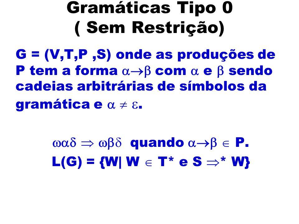 Gramáticas Tipo 0 ( Sem Restrição) G = (V,T,P,S) onde as produções de P tem a forma com e sendo cadeias arbitrárias de símbolos da gramática e. quando