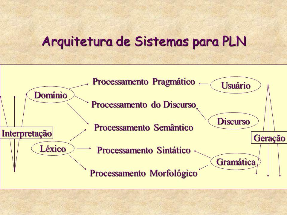 Arquitetura de Sistemas para PLN Processamento Pragmático Processamento do Discurso Processamento Semântico Processamento Sintático Processamento Morf