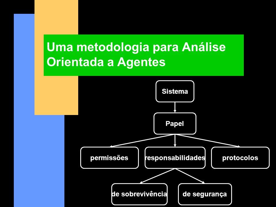 Uma metodologia para Análise Orientada a Agentes Sistema de segurança protocolosresponsabilidadespermissões de sobrevivência Papel