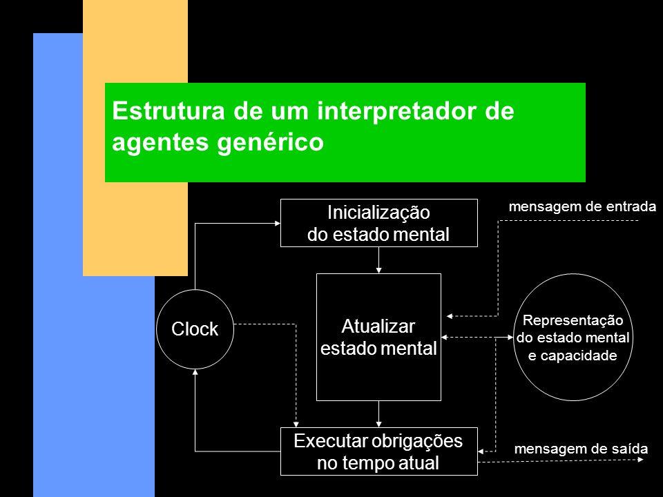 Estrutura de um interpretador de agentes genérico Atualizar estado mental Representação do estado mental e capacidade Executar obrigações no tempo atu