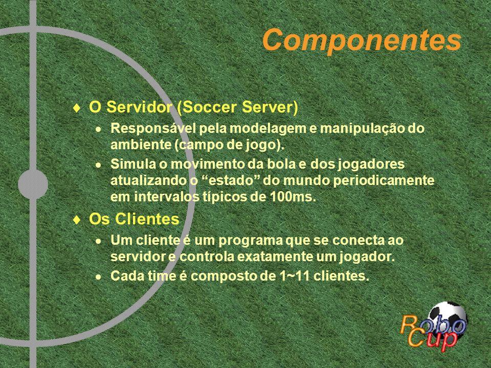 Componentes O Servidor (Soccer Server) Responsável pela modelagem e manipulação do ambiente (campo de jogo). Simula o movimento da bola e dos jogadore