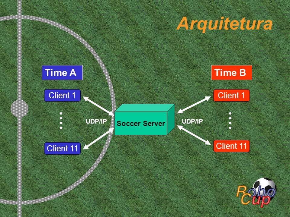 Arquitetura Soccer Server UDP/IP Client 1 Client 11 Client 1 Time ATime B