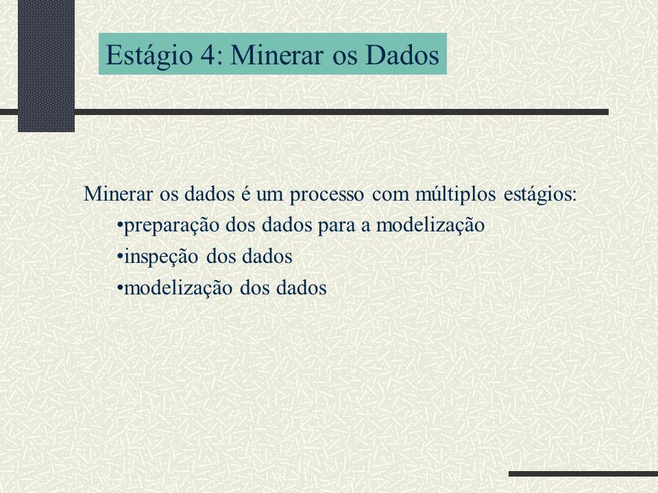 Estágio 4: Minerar os Dados Minerar os dados é um processo com múltiplos estágios: preparação dos dados para a modelização inspeção dos dados modelização dos dados