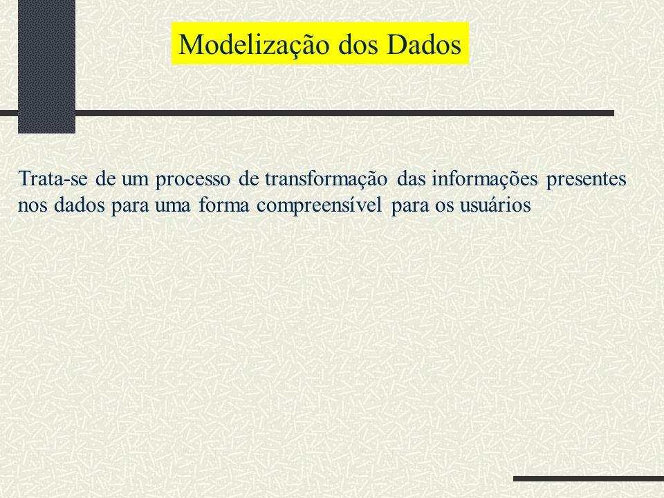 Modelização dos Dados Trata-se de um processo de transformação das informações presentes nos dados para uma forma compreensível para os usuários