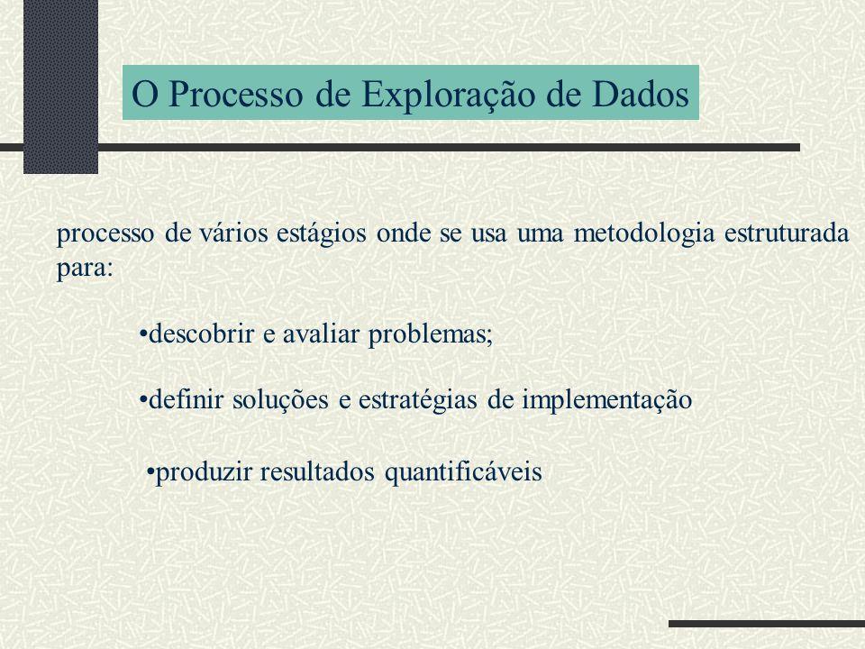 processo de vários estágios onde se usa uma metodologia estruturada para: O Processo de Exploração de Dados descobrir e avaliar problemas; definir soluções e estratégias de implementação produzir resultados quantificáveis
