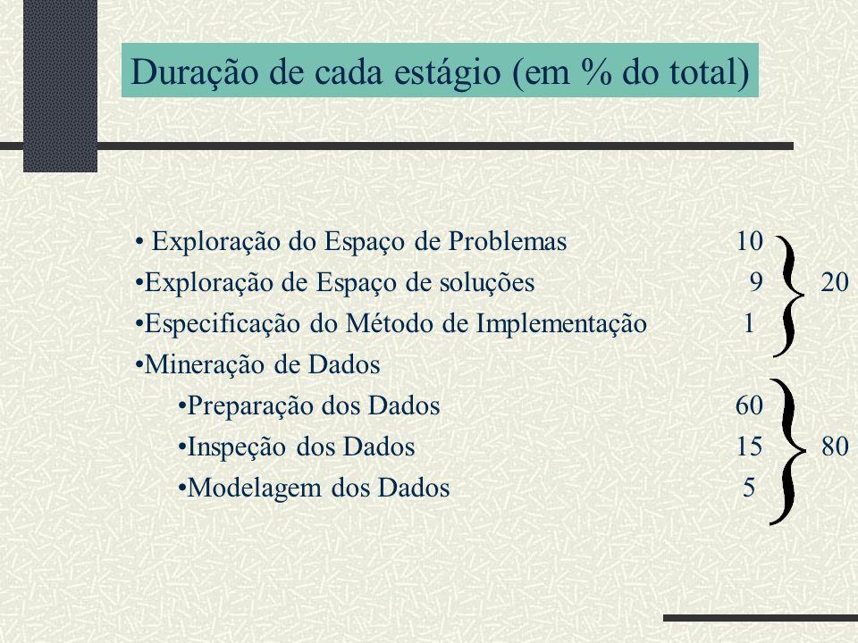 Exploração do Espaço de Problemas10 Exploração de Espaço de soluções 920 Especificação do Método de Implementação 1 Mineração de Dados Preparação dos Dados60 Inspeção dos Dados1580 Modelagem dos Dados 5 Duração de cada estágio (em % do total)