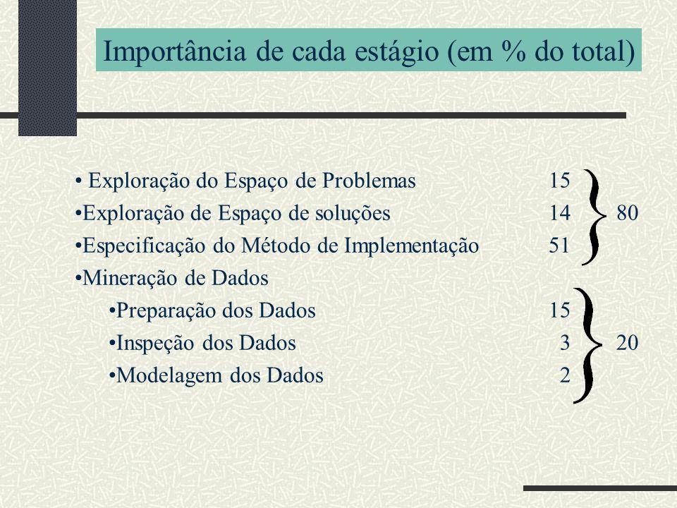 Exploração do Espaço de Problemas15 Exploração de Espaço de soluções1480 Especificação do Método de Implementação51 Mineração de Dados Preparação dos Dados15 Inspeção dos Dados 320 Modelagem dos Dados 2 Importância de cada estágio (em % do total)