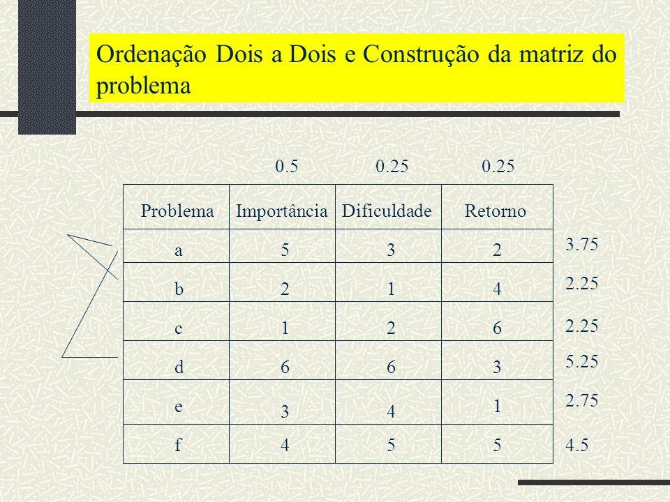 Escalas Escala Intervalar Nessa escala, existe não apenas uma ordem entre os valores, mas também existe diferença entre esses valores.