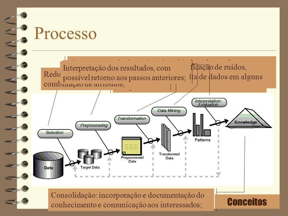 Processo Compreensão do domínio e dos objetivos da tarefa; Criação do conjunto de dados envolvendo as variáveis necessárias; Operações como identifica