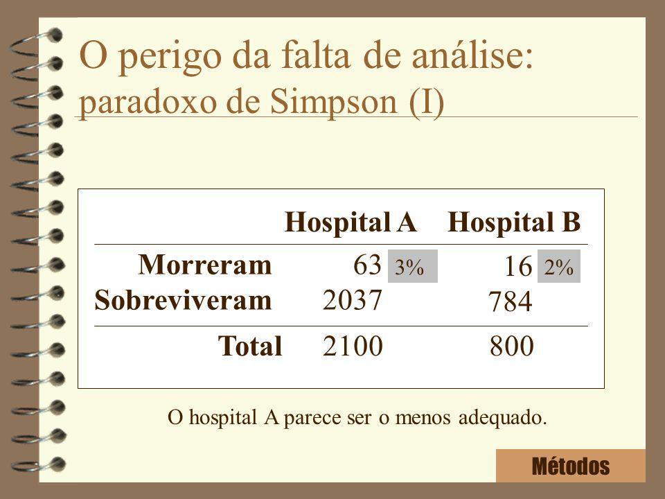 O perigo da falta de análise: paradoxo de Simpson (I) Hospital AHospital B Morreram Sobreviveram 63 2037 16 784 Total2100800 Métodos 3%2% O hospital A