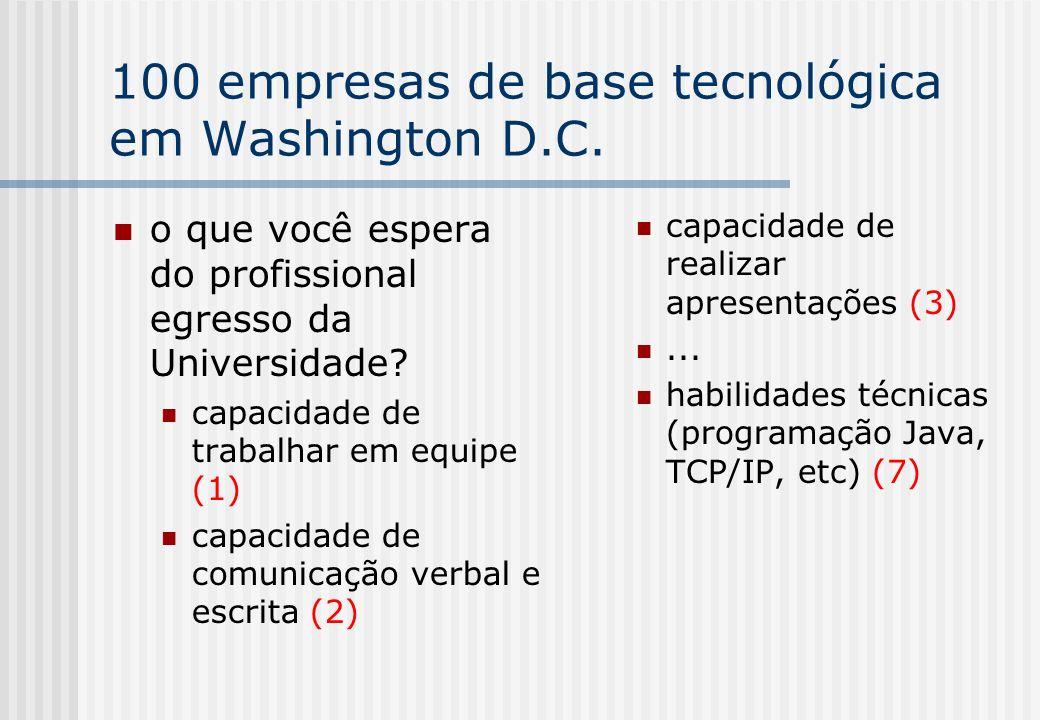 100 empresas de base tecnológica em Washington D.C. o que você espera do profissional egresso da Universidade? capacidade de trabalhar em equipe (1) c