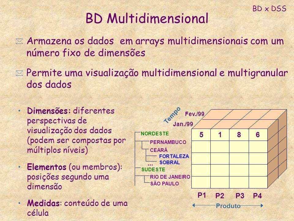 BD Multidimensional Dimensões: diferentes perspectivas de visualização dos dados (podem ser compostas por múltiplos níveis) Elementos (ou membros): po