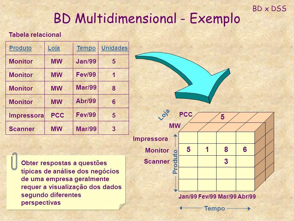Loja BD Multidimensional - Exemplo 5168 3 Produto Tempo Impressora MW PCC Obter respostas a questões típicas de análise dos negócios de uma empresa ge