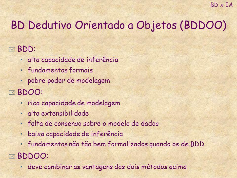 BD Dedutivo Orientado a Objetos (BDDOO) * BDD: alta capacidade de inferência fundamentos formais pobre poder de modelagem * BDOO: rica capacidade de m