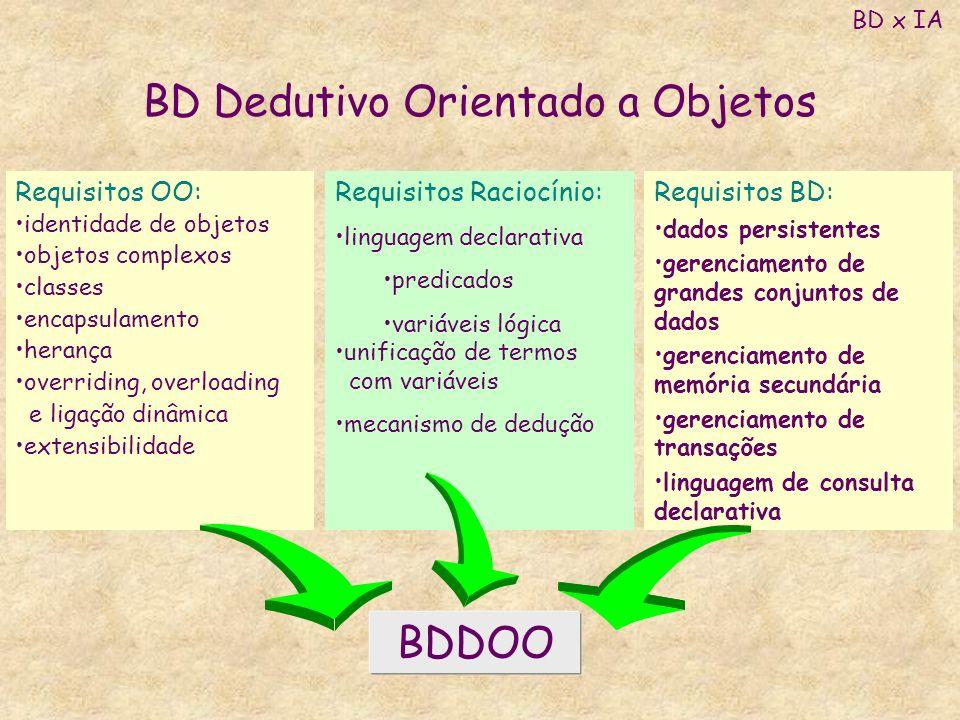 BD Dedutivo Orientado a Objetos BD x IA Requisitos OO: identidade de objetos objetos complexos classes encapsulamento herança overriding, overloading