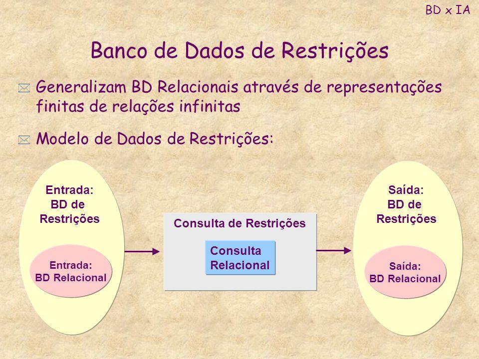 Banco de Dados de Restrições * Generalizam BD Relacionais através de representações finitas de relações infinitas * Modelo de Dados de Restrições: BD