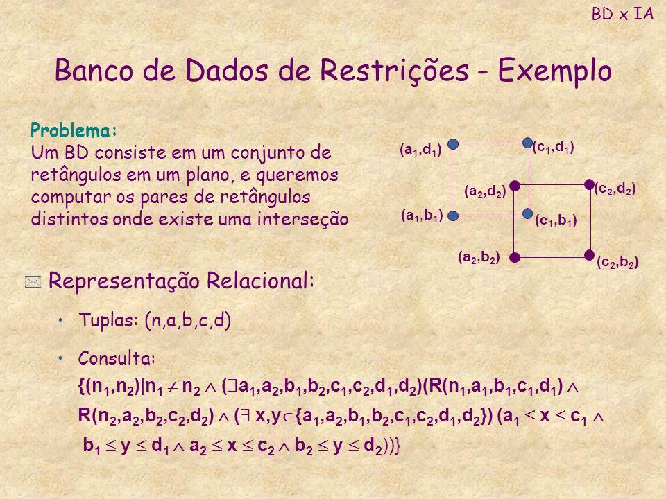 Banco de Dados de Restrições - Exemplo * Representação Relacional: Tuplas: (n,a,b,c,d) Consulta: {(n 1,n 2 ) n 1 n 2 ( a 1,a 2,b 1,b 2,c 1,c 2,d 1,d 2
