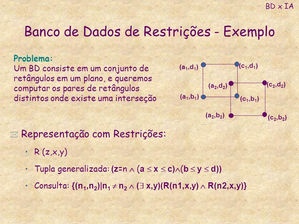 Banco de Dados de Restrições - Exemplo * Representação com Restrições: R (z,x,y) Tupla generalizada: (z =n ( a x c) ( b y d)) Consulta: {(n 1,n 2 ) n
