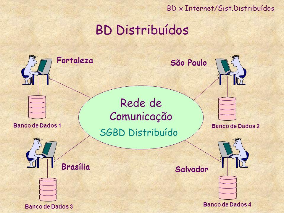 BD Distribuídos Rede de Comunicação SGBD Distribuído Fortaleza São Paulo Salvador Banco de Dados 1 Brasília Banco de Dados 2 Banco de Dados 4 Banco de