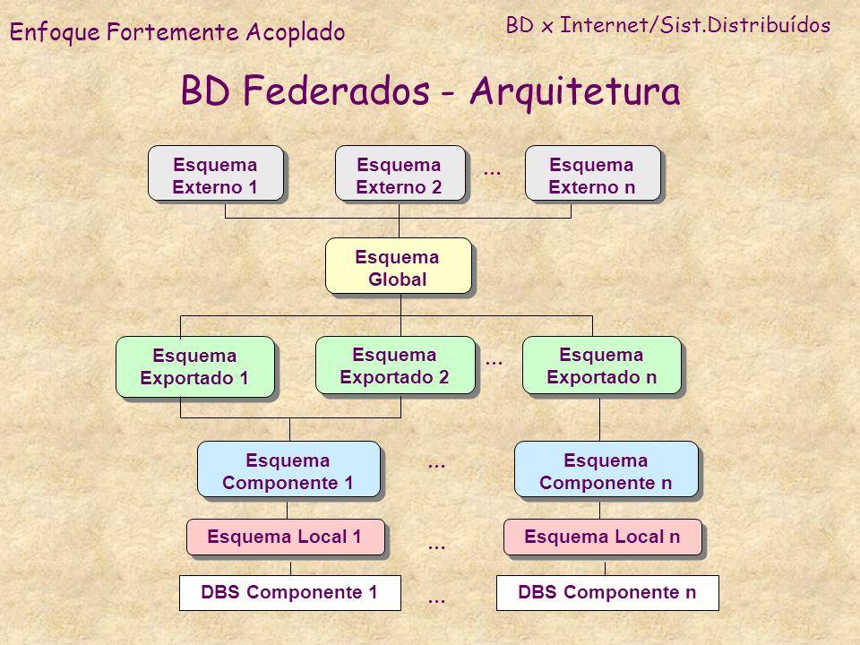 BD Federados - Arquitetura Esquema Exportado 1 Esquema Exportado 2 Esquema Exportado n Esquema Componente 1 Esquema Componente n Esquema Global Esquem