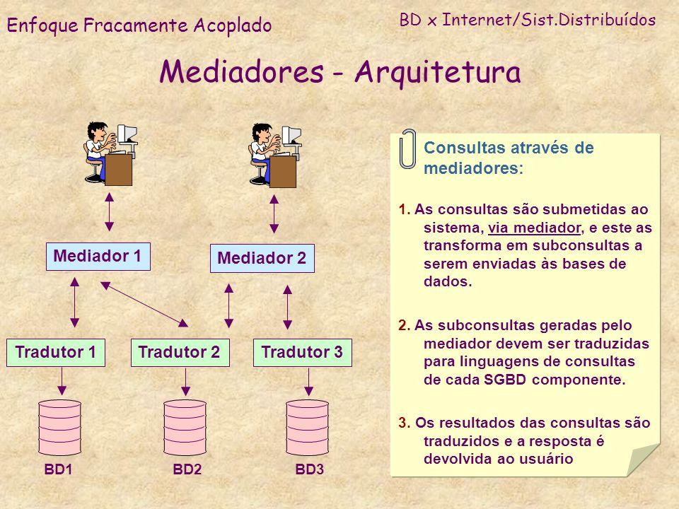 Mediadores - Arquitetura Mediador 1 Mediador 2 Tradutor 1Tradutor 2Tradutor 3 BD1BD2BD3 Consultas através de mediadores: 1. As consultas são submetida