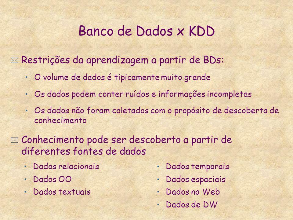 Banco de Dados x KDD * Restrições da aprendizagem a partir de BDs: O volume de dados é tipicamente muito grande Os dados podem conter ruídos e informa