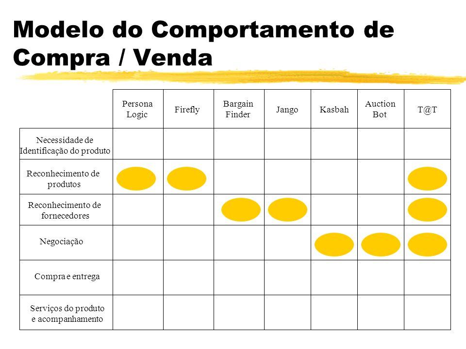 Modelo do Comportamento de Compra / Venda Necessidade de Identificação do produto Reconhecimento de produtos Reconhecimento de fornecedores Negociação