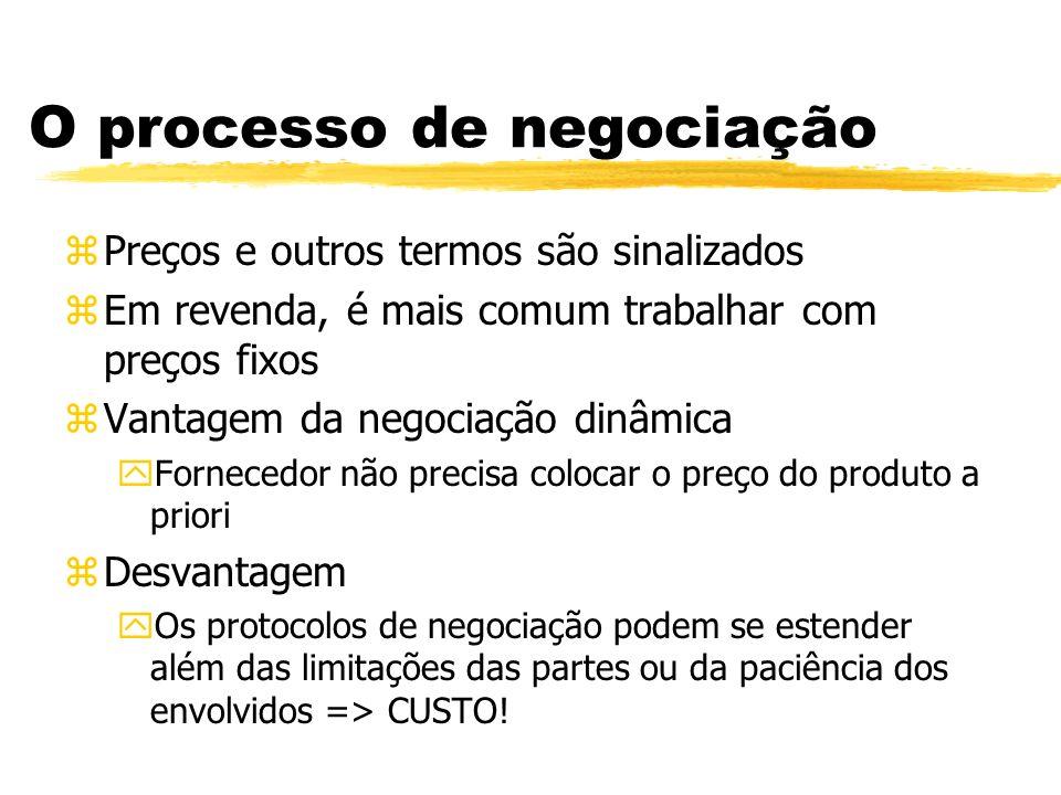 O processo de negociação zPreços e outros termos são sinalizados zEm revenda, é mais comum trabalhar com preços fixos zVantagem da negociação dinâmica