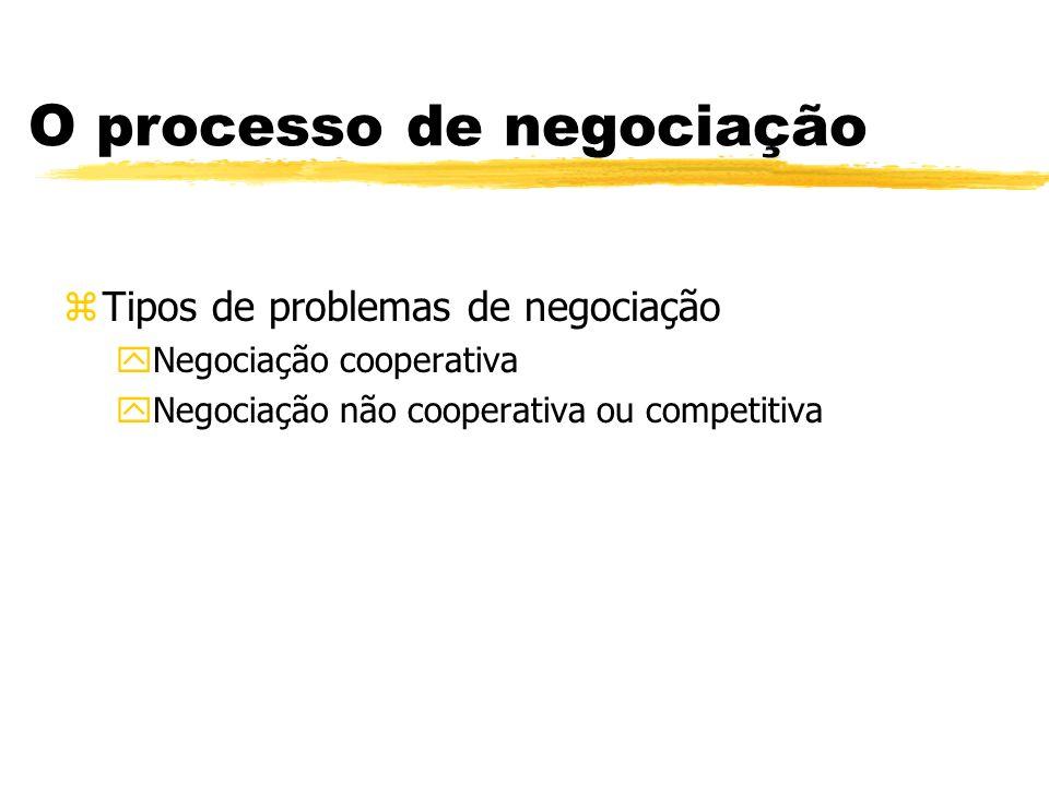 O processo de negociação zTipos de problemas de negociação yNegociação cooperativa yNegociação não cooperativa ou competitiva